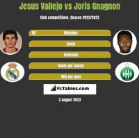 Jesus Vallejo vs Joris Gnagnon h2h player stats