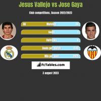 Jesus Vallejo vs Jose Gaya h2h player stats