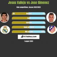 Jesus Vallejo vs Jose Gimenez h2h player stats