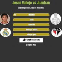 Jesus Vallejo vs Juanfran h2h player stats