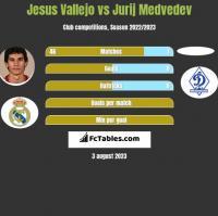 Jesus Vallejo vs Jurij Medvedev h2h player stats