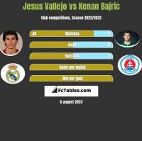 Jesus Vallejo vs Kenan Bajric h2h player stats