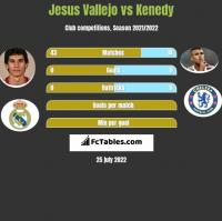 Jesus Vallejo vs Kenedy h2h player stats