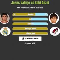 Jesus Vallejo vs Koki Anzai h2h player stats