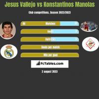 Jesus Vallejo vs Konstantinos Manolas h2h player stats