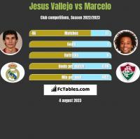 Jesus Vallejo vs Marcelo h2h player stats