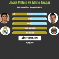 Jesus Vallejo vs Mario Gaspar h2h player stats