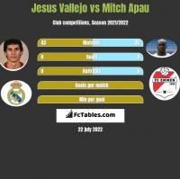 Jesus Vallejo vs Mitch Apau h2h player stats