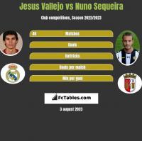 Jesus Vallejo vs Nuno Sequeira h2h player stats