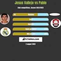 Jesus Vallejo vs Pablo h2h player stats