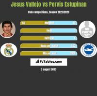Jesus Vallejo vs Pervis Estupinan h2h player stats
