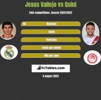 Jesus Vallejo vs Quini h2h player stats