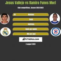 Jesus Vallejo vs Ramiro Funes Mori h2h player stats