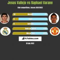 Jesus Vallejo vs Raphael Varane h2h player stats