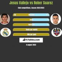 Jesus Vallejo vs Rober Suarez h2h player stats