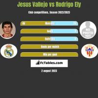 Jesus Vallejo vs Rodrigo Ely h2h player stats