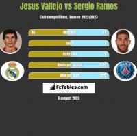 Jesus Vallejo vs Sergio Ramos h2h player stats