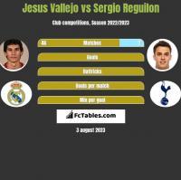 Jesus Vallejo vs Sergio Reguilon h2h player stats