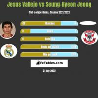 Jesus Vallejo vs Seung-Hyeon Jeong h2h player stats