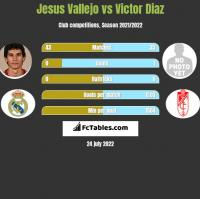 Jesus Vallejo vs Victor Diaz h2h player stats