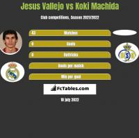 Jesus Vallejo vs Koki Machida h2h player stats