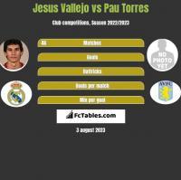 Jesus Vallejo vs Pau Torres h2h player stats