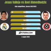 Jesus Vallejo vs Anel Ahmedhodzic h2h player stats