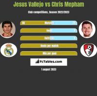 Jesus Vallejo vs Chris Mepham h2h player stats