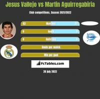 Jesus Vallejo vs Martin Aguirregabiria h2h player stats