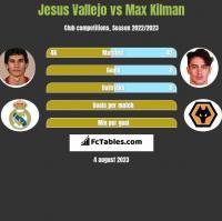 Jesus Vallejo vs Max Kilman h2h player stats