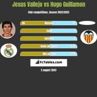Jesus Vallejo vs Hugo Guillamon h2h player stats