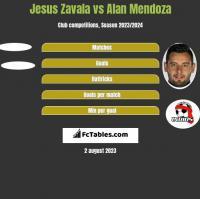 Jesus Zavala vs Alan Mendoza h2h player stats
