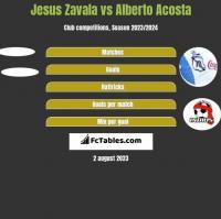 Jesus Zavala vs Alberto Acosta h2h player stats