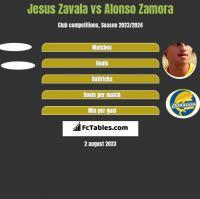 Jesus Zavala vs Alonso Zamora h2h player stats
