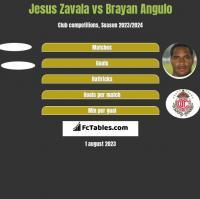 Jesus Zavala vs Brayan Angulo h2h player stats