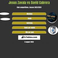 Jesus Zavala vs David Cabrera h2h player stats
