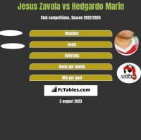 Jesus Zavala vs Hedgardo Marin h2h player stats
