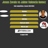 Jesus Zavala vs Jaime Valencia Gomez h2h player stats