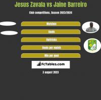 Jesus Zavala vs Jaine Barreiro h2h player stats