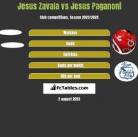 Jesus Zavala vs Jesus Paganoni h2h player stats
