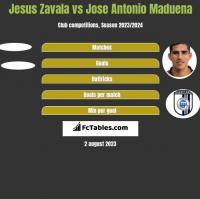 Jesus Zavala vs Jose Antonio Maduena h2h player stats