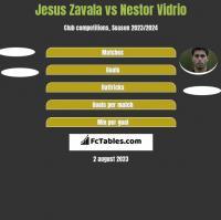 Jesus Zavala vs Nestor Vidrio h2h player stats
