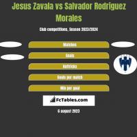 Jesus Zavala vs Salvador Rodriguez Morales h2h player stats