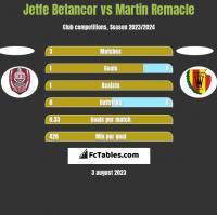 Jetfe Betancor vs Martin Remacle h2h player stats