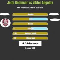 Jetfe Betancor vs Viktor Angelov h2h player stats