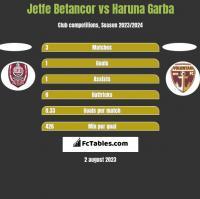 Jetfe Betancor vs Haruna Garba h2h player stats