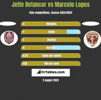 Jetfe Betancor vs Marcelo Lopes h2h player stats