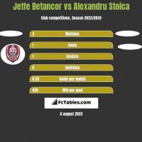 Jetfe Betancor vs Alexandru Stoica h2h player stats