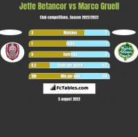 Jetfe Betancor vs Marco Gruell h2h player stats