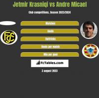 Jetmir Krasniqi vs Andre Micael h2h player stats